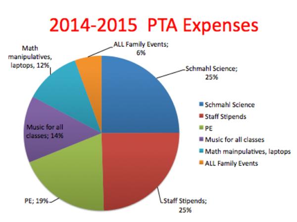 PTA meeting 8 18 15.key