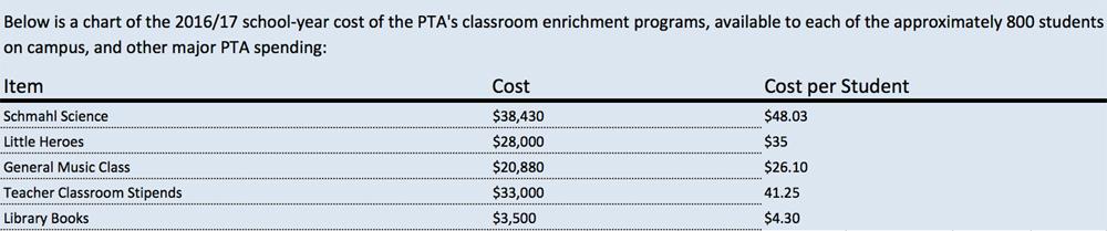 2016-17 PTA Costs